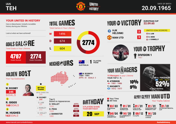 Manchester United - United in History